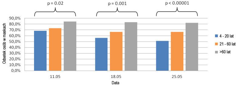 Trendy w noszeniu masek w zależności od wieku (Collegium Medicum/Uniwersytet Zielonogórski)
