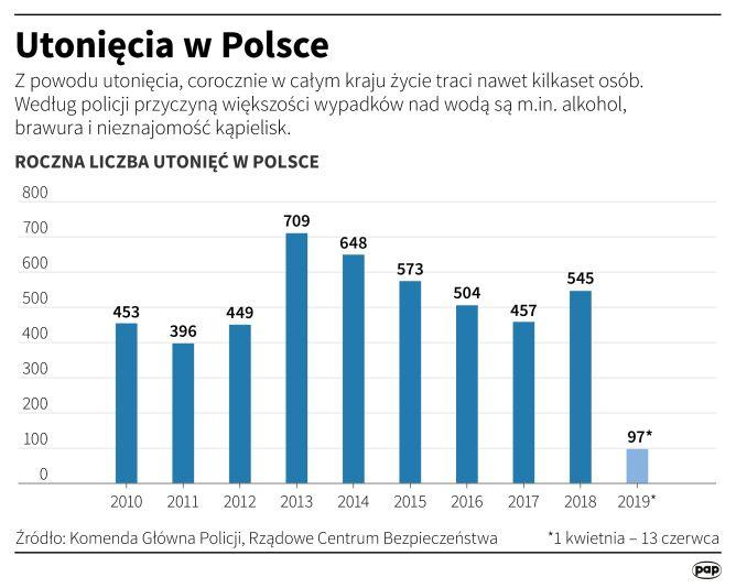 Statystyki utonięć w Polsce (Maria Samczuk/PAP)