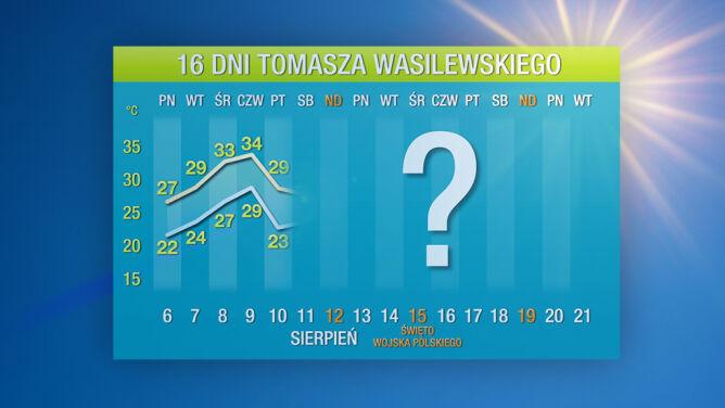 Prognoza pogody na 16 dni: <br />będzie nowy atak upału