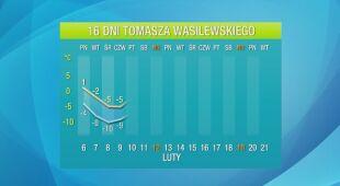 Autorska prognoza Tomasza Wasilewskiego na 16 dni